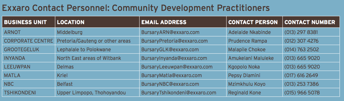 Exxaro Contact Personnels for Community Development Practitioners