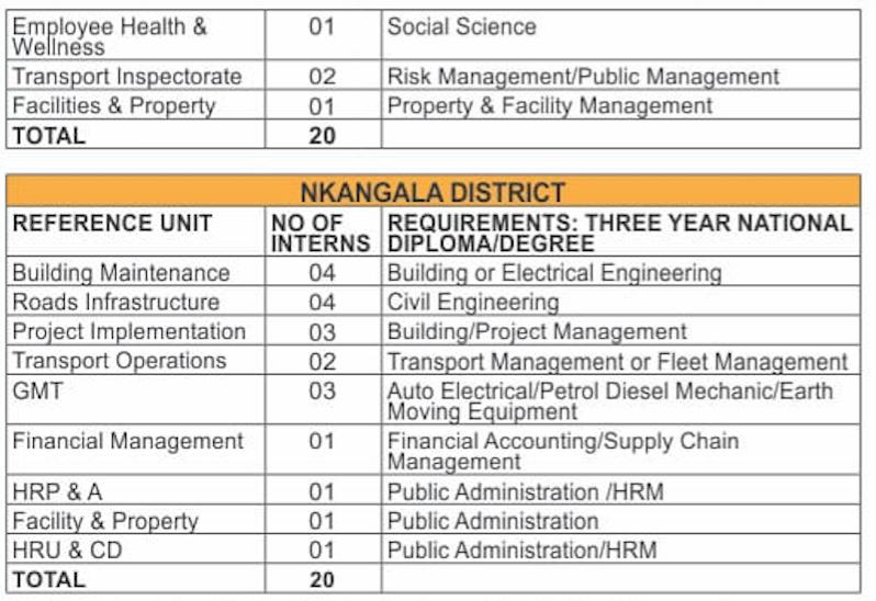 dept of public works roads transport careers jobs vacancies 2018